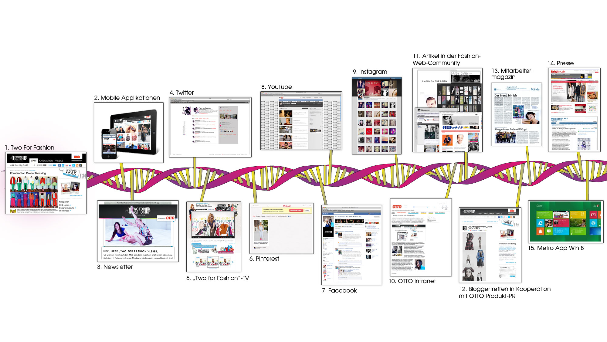 Content DNA Two for Fashion Companions