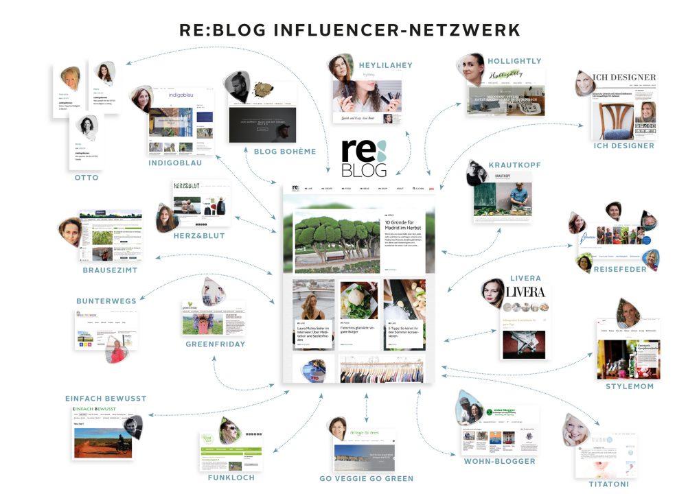 reBLOG von OTTO - das Influencer-Netzwerk