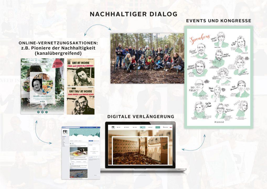 reBLOG von OTTO - Nachhaltiger Dialog und Community-Management