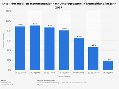 Mobile Optimierung Content Marketing Statista