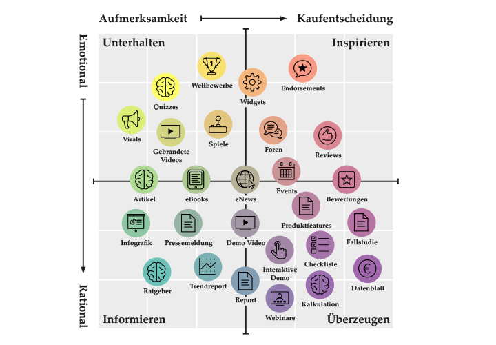Content Formate In Der Content Marketing Matrix