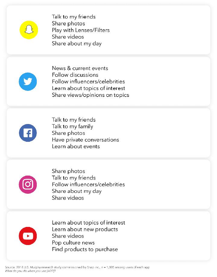 Wofuer nutzen User Social Media