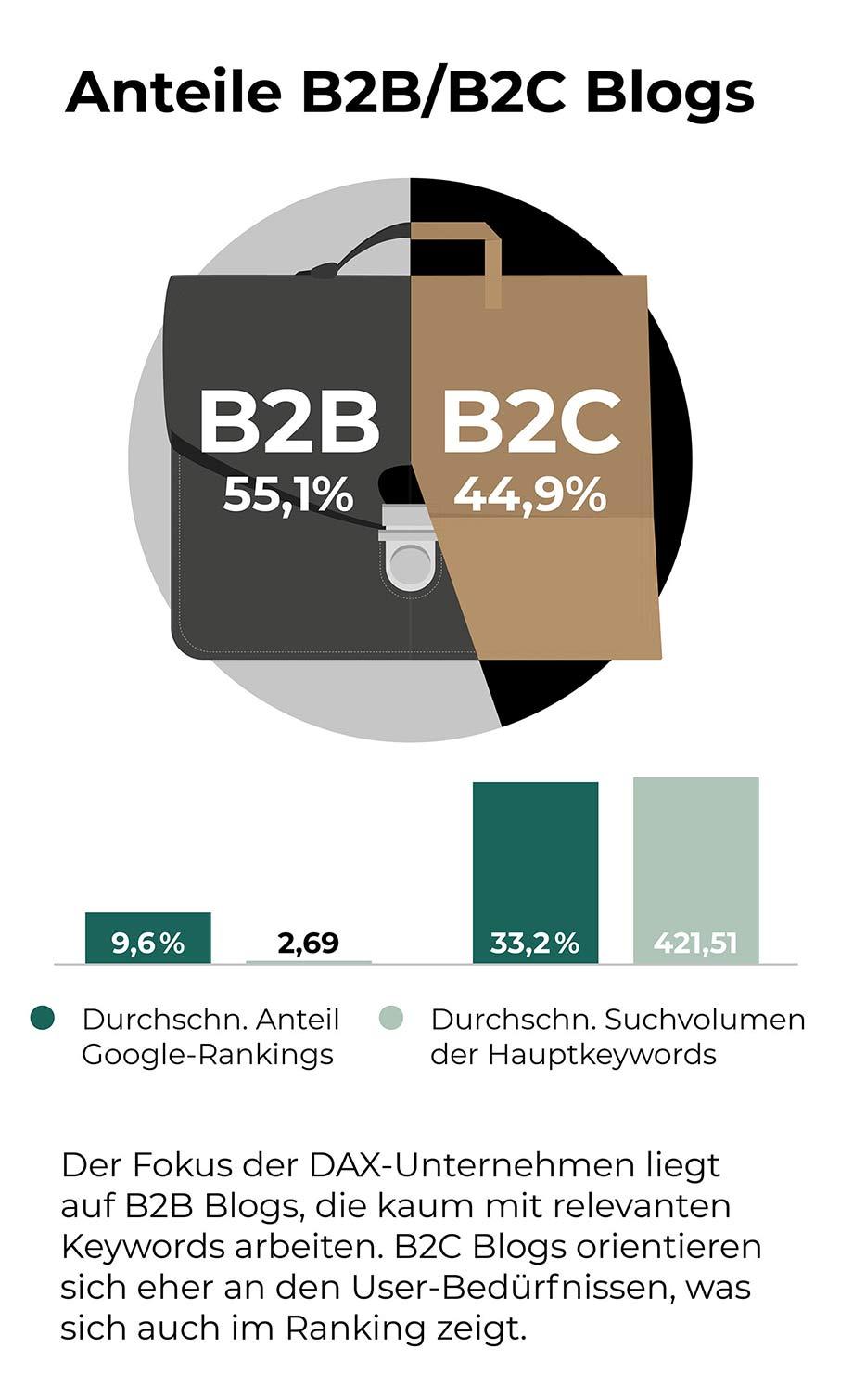 Wird Content Marketing im B2B oder B2C Bereich genutzt