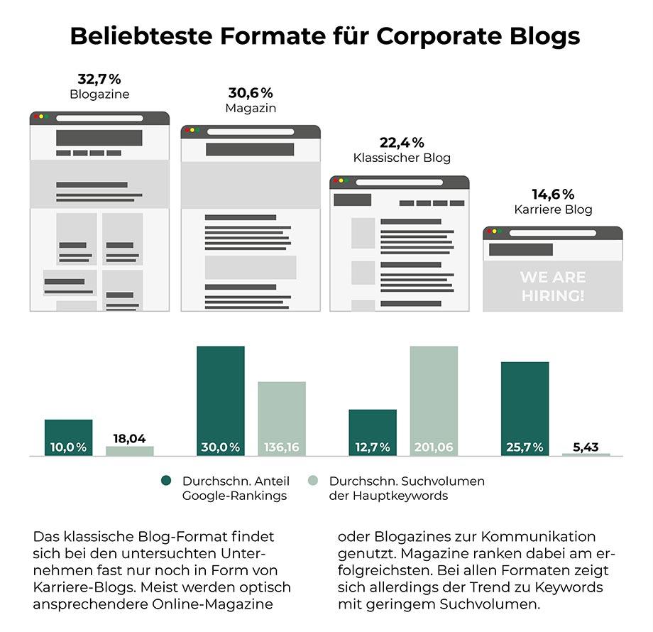 Welches Format ist das das erfolgreichste im Content Marketing