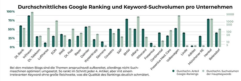 Wie hoch ist das Suchvolumen von guten SEO Keywords