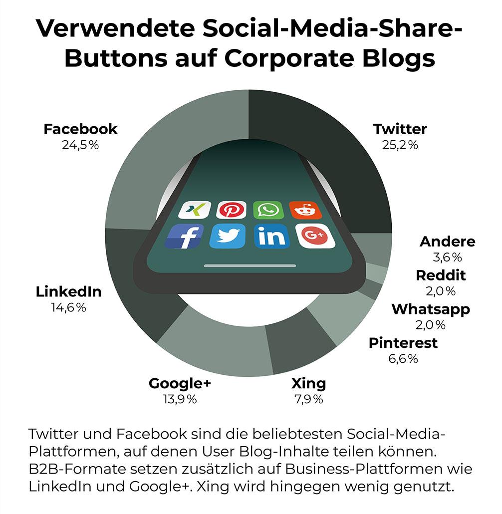 Welche Social Media Kanaele sind am beliebtesten